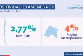 Minsal reporta 1.677 nuevos casos de coronavirus y la positividad alcanza el 2,77%